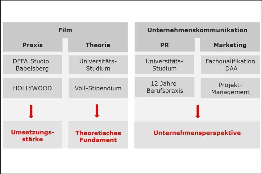 Grafik Alleinstellungsmerkmal (USP): Knowhow in Film und Unternehmenskommunikation